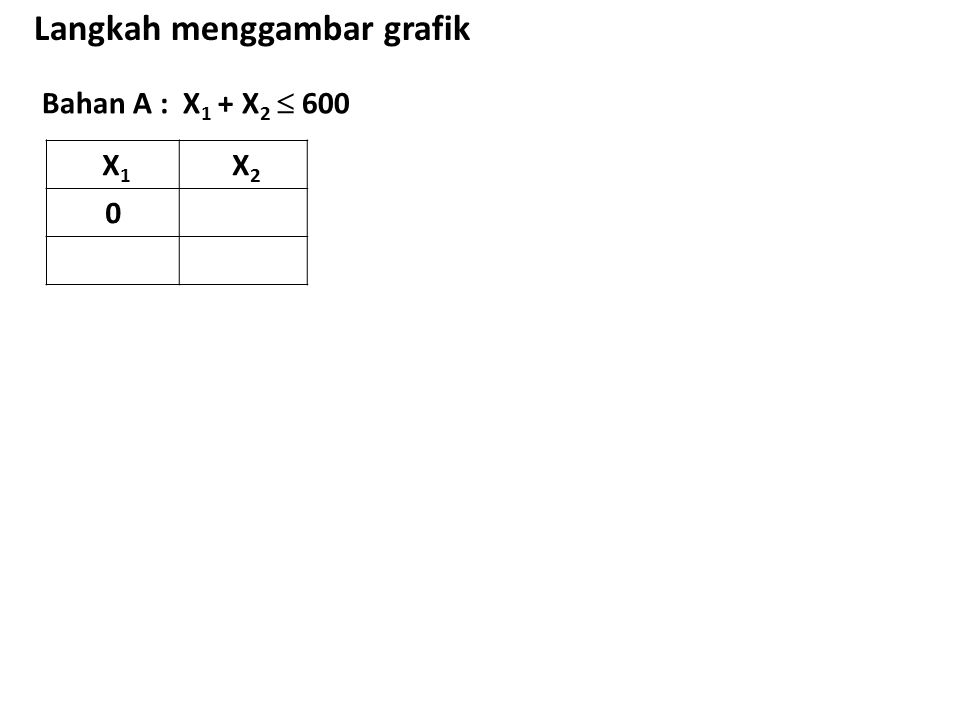 Bahan A : X 1 + X 2  600 Langkah menggambar grafik X 1 X 2 0