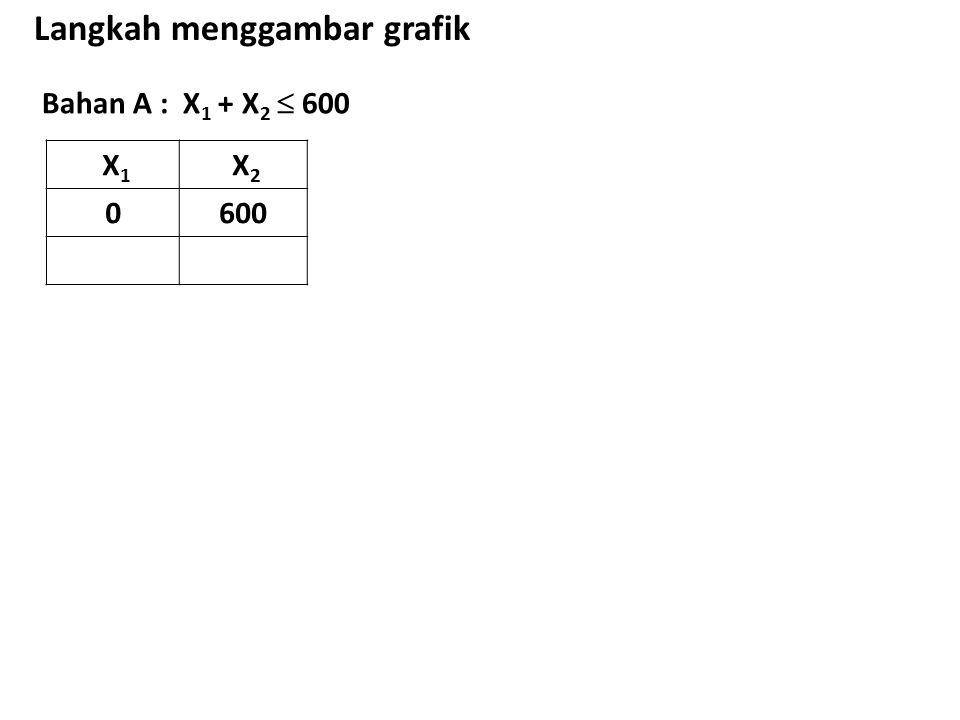 Bahan A : X 1 + X 2  600 Langkah menggambar grafik X 1 X 2 0600