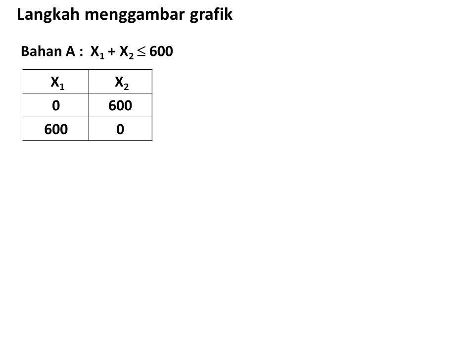 Bahan A : X 1 + X 2  600 Langkah menggambar grafik X 1 X 2 0600 0