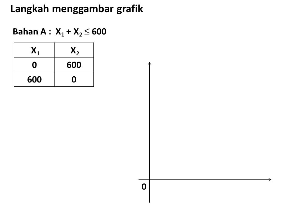 Bahan A : X 1 + X 2  600 Langkah menggambar grafik X 1 X 2 0600 0 0