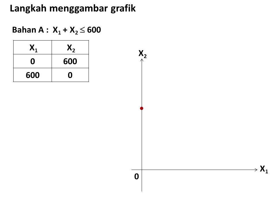 Bahan A : X 1 + X 2  600 Langkah menggambar grafik X 1 X 2 0600 0 X1X1 X2X2 0 