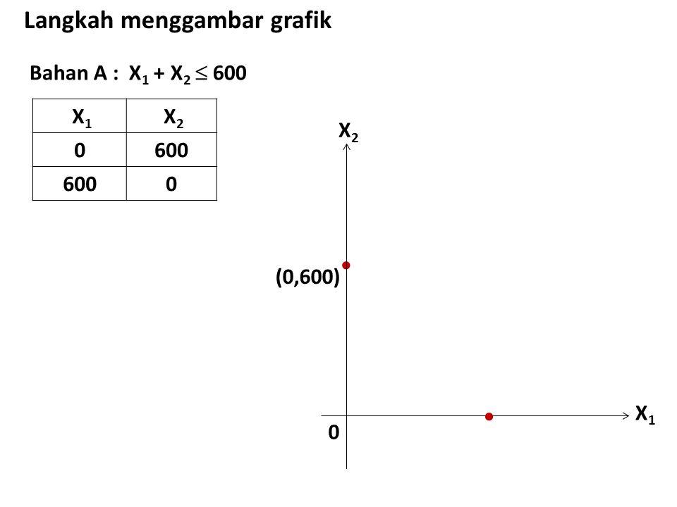 Bahan A : X 1 + X 2  600 Langkah menggambar grafik X 1 X 2 0600 0 X1X1 X2X2 0  (0,600) 
