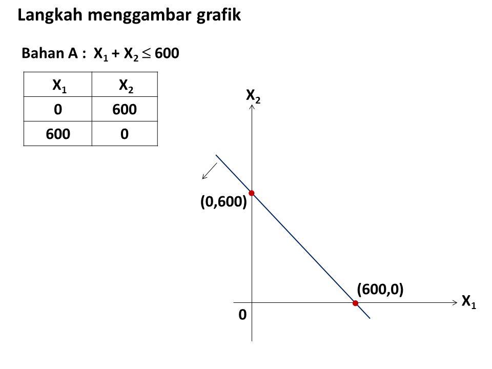 Bahan A : X 1 + X 2  600 Langkah menggambar grafik X 1 X 2 0600 0 X1X1 X2X2 0  (0,600)  (600,0)