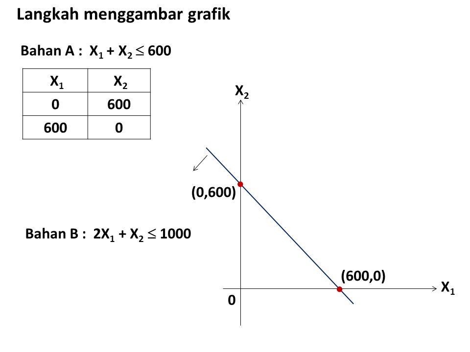 Bahan A : X 1 + X 2  600 Langkah menggambar grafik X 1 X 2 0600 0 X1X1 X2X2 0  (0,600)  (600,0) Bahan B : 2X 1 + X 2  1000