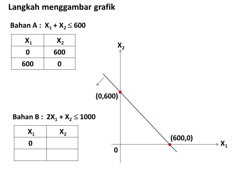 Bahan A : X 1 + X 2  600 Langkah menggambar grafik X 1 X 2 0600 0 X1X1 X2X2 0  (0,600)  (600,0) Bahan B : 2X 1 + X 2  1000 X 1 X 2 0