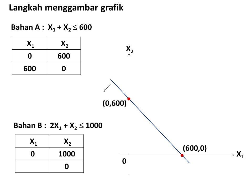 Bahan A : X 1 + X 2  600 Langkah menggambar grafik X 1 X 2 0600 0 X1X1 X2X2 0  (0,600)  (600,0) Bahan B : 2X 1 + X 2  1000 X 1 X 2 01000 0