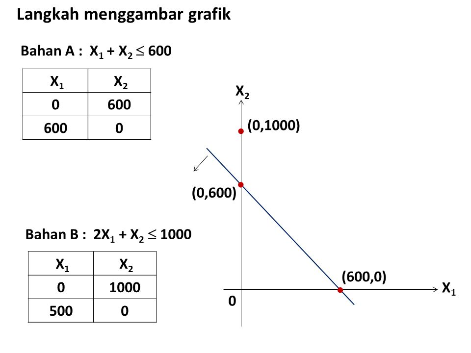 Bahan A : X 1 + X 2  600 Langkah menggambar grafik X 1 X 2 0600 0 X1X1 X2X2 0  (0,600)  (600,0) Bahan B : 2X 1 + X 2  1000 X 1 X 2 01000 5000  (0