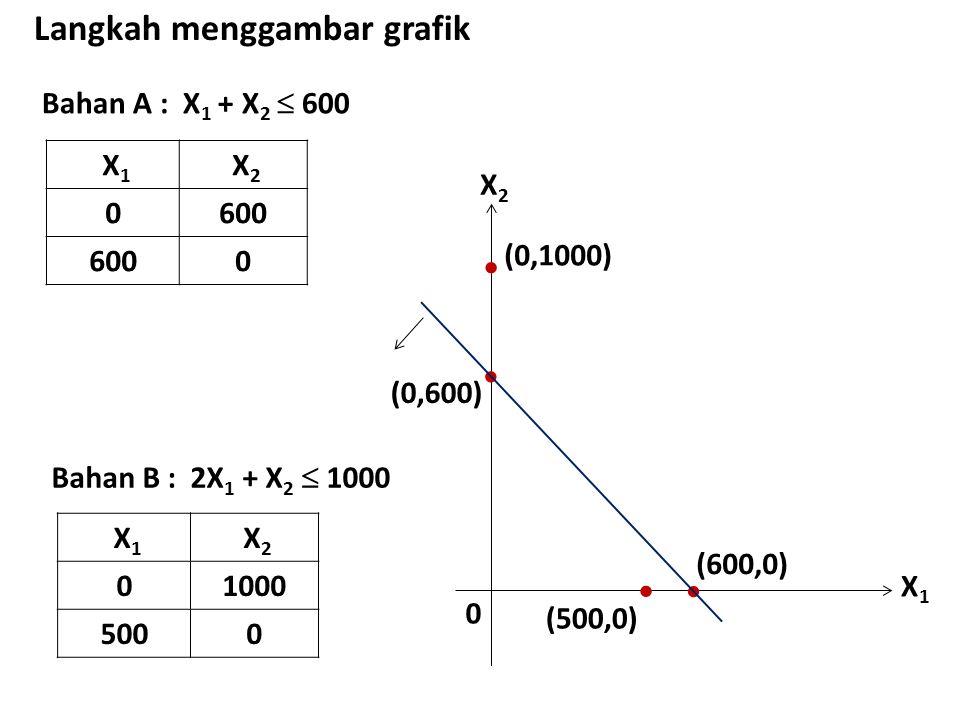 Bahan A : X 1 + X 2  600 Langkah menggambar grafik X 1 X 2 0600 0 X1X1 X2X2 0  (0,600)  (600,0) Bahan B : 2X 1 + X 2  1000 X 1 X 2 01000 5000 (0,1