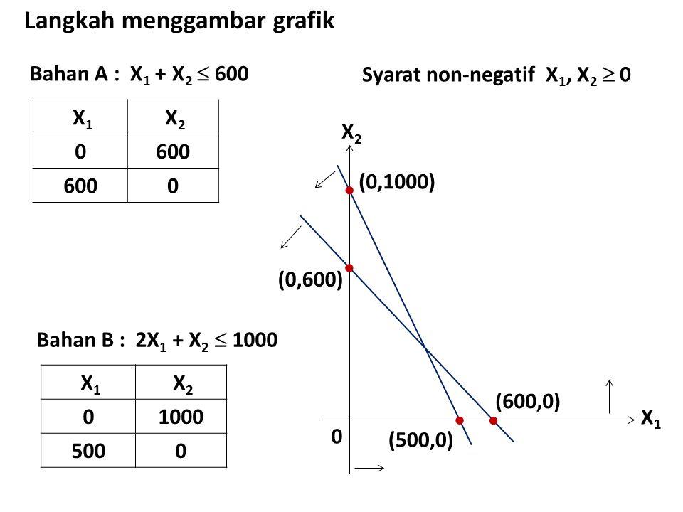 Bahan A : X 1 + X 2  600 Langkah menggambar grafik X 1 X 2 0600 0 X1X1 X2X2 0  (0,600)  (600,0) Bahan B : 2X 1 + X 2  1000 X 1 X 2 01000 5000  