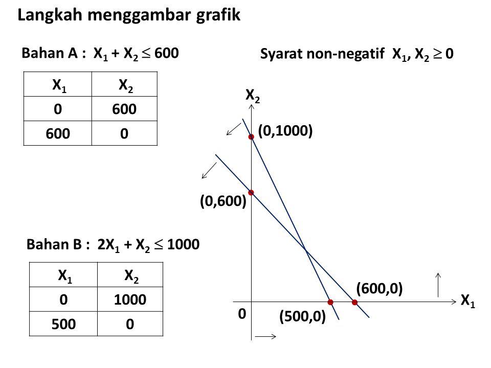 Bahan A : X 1 + X 2  600 Langkah menggambar grafik X 1 X 2 0600 0 X2X2 0 (0,600) Bahan B : 2X 1 + X 2  1000 X 1 X 2 01000 5000  (0,1000) (500,0) Sy