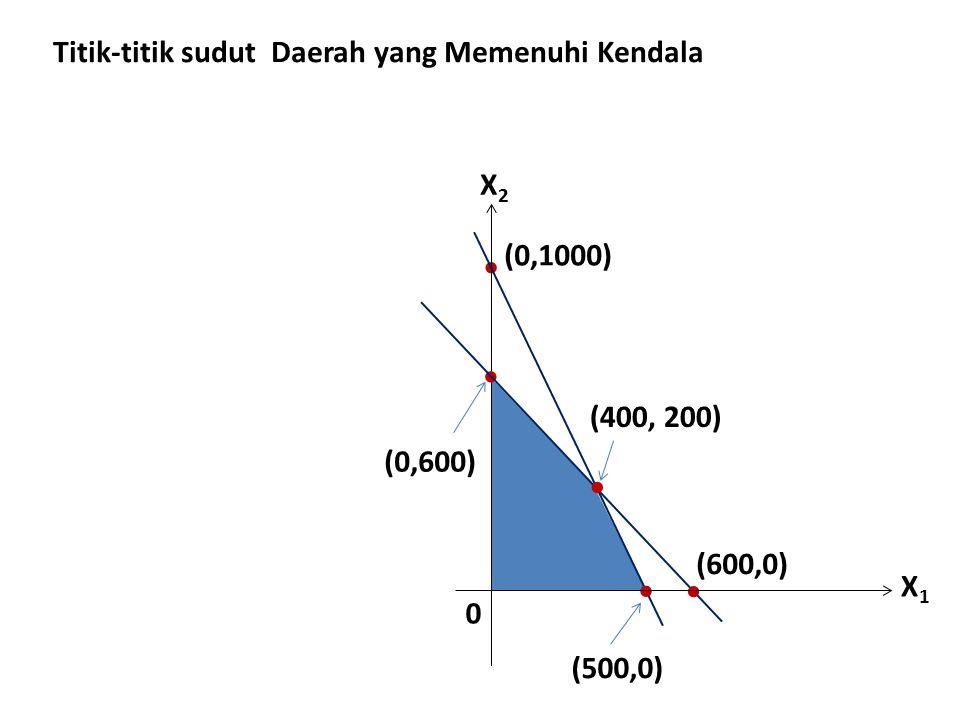 X2X2 0  (0,1000)    (600,0) X1X1 Titik-titik sudut Daerah yang Memenuhi Kendala (0,600) (500,0)  (400, 200)