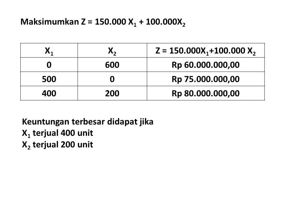 X1X1 X2X2 Z = 150.000X 1 +100.000 X 2 0600Rp 60.000.000,00 5000Rp 75.000.000,00 400200Rp 80.000.000,00 Keuntungan terbesar didapat jika X 1 terjual 40