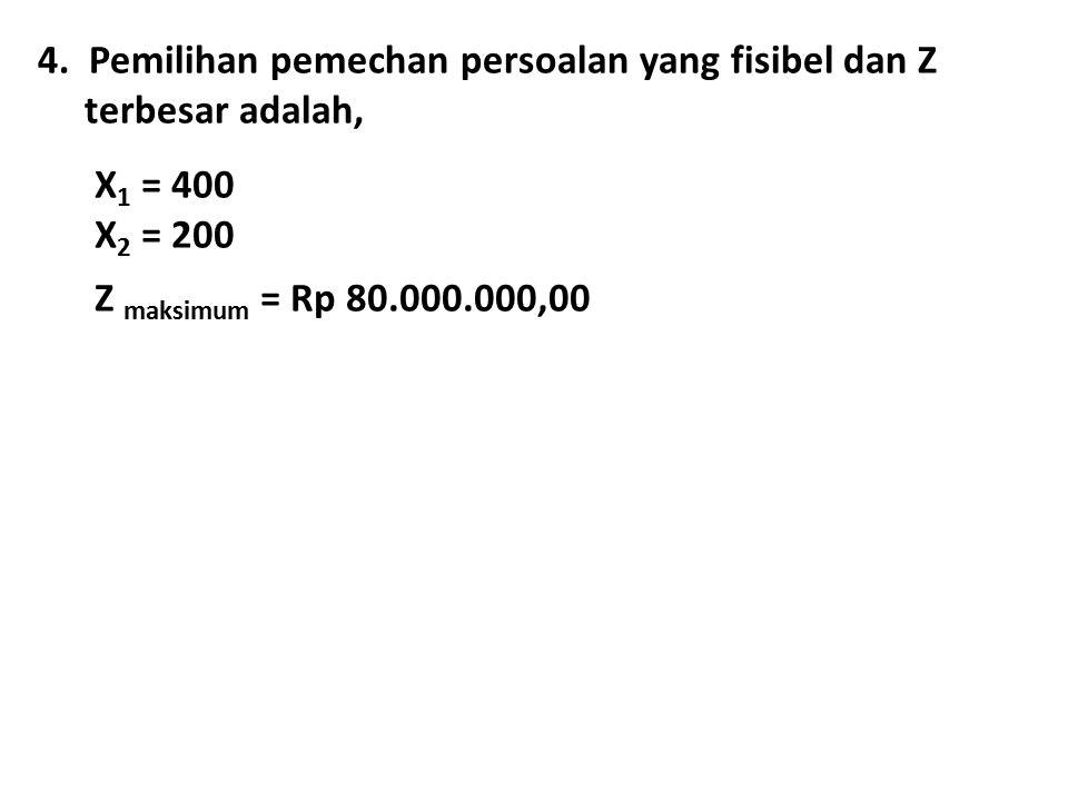 4. Pemilihan pemechan persoalan yang fisibel dan Z terbesar adalah, X 1 = 400 X 2 = 200 Z maksimum = Rp 80.000.000,00