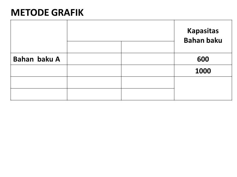 METODE GRAFIK Kapasitas Bahan baku Bahan baku A600 1000