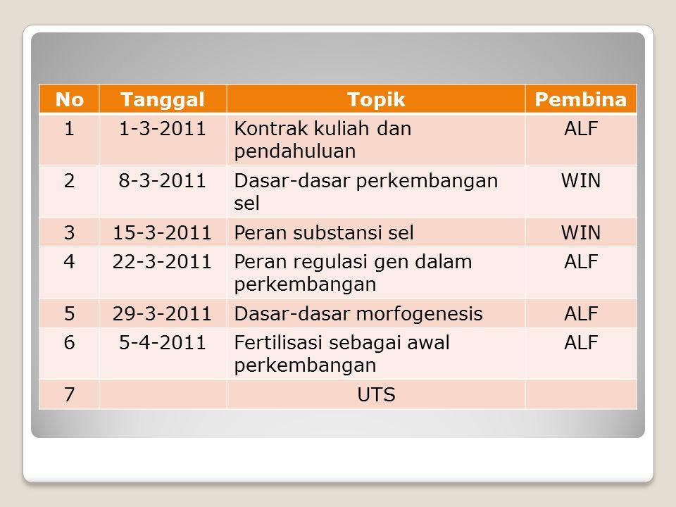 NoTanggalTopikPembina 11-3-2011Kontrak kuliah dan pendahuluan ALF 28-3-2011Dasar-dasar perkembangan sel WIN 315-3-2011Peran substansi selWIN 422-3-2011Peran regulasi gen dalam perkembangan ALF 529-3-2011Dasar-dasar morfogenesisALF 65-4-2011Fertilisasi sebagai awal perkembangan ALF 7UTS