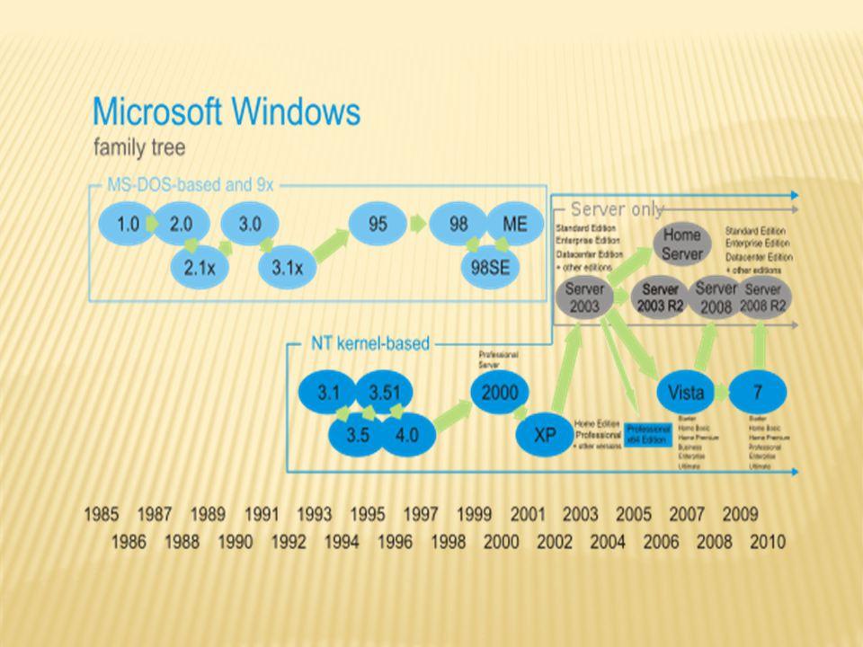 1 Awal-awal Versi Windows1.1 Windows 1.0 1.2 Windows 2.x 1.3 Windows 2.1x 1.4 Kesuksesan dengan Windows 3.0 1.5 Beralih sementara ke OS/2 1.5.1 Munculnya dualisme: Windows 3.1 turun ke pasar rumahan dan Windows NT turun ke pasar korporat 1.5.2 Windows 3.1 1.5.3 Windows for Workgroups 1.5.4 Windows NT 1.6 Windows 95 1.7 Windows NT 4.0 1.8 Windows 98 1.9 Windows 2000 1.10 Windows Me 1.11 Windows XP: menyatukan kedua jajaran produk 1.12 Windows Server 2003 1.13 Windows Fundamentals for Legacy PCs sebagai platform thin client 1.14 Windows Vista 1.15 Windows Home Server 1.16 Windows Server 2008 1.17 Windows 7 1.18 Windows 8