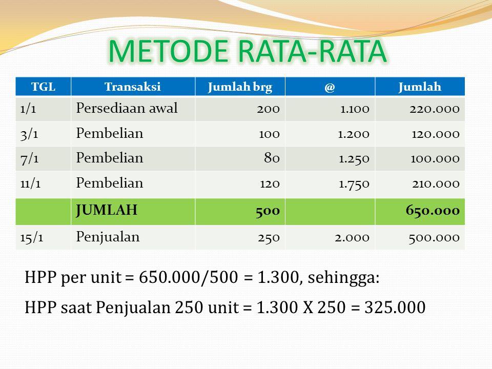 TGLTransaksiJumlah brg@Jumlah 1/1Persediaan awal2001.100220.000 3/1Pembelian1001.200120.000 7/1Pembelian801.250100.000 11/1Pembelian1201.750210.000 15/1Penjualan2502.000500.000 HPP: 200 X 1.100 = 220.000 (1/1) 50 X 1.200 = 60.000 (7/1) 280.000