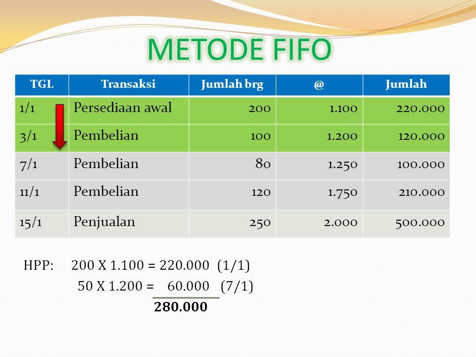 TGLTransaksiJumlah brg@Jumlah 1/1Persediaan awal2001.100220.000 3/1Pembelian1001.200120.000 7/1Pembelian801.250100.000 11/1Pembelian1201.750210.000 15/1Penjualan2502.000500.000 HPP: 120 X 1.750 = 210.000 (11/1) 80 X 1.250 = 100.000 (7/1) 50 X 1.200 = 60.000 (3/1) 370.000