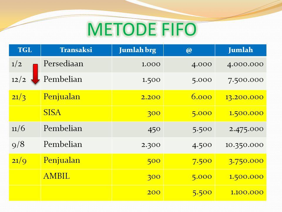 Jurnal saat PENJUALAN 21/9 untuk PKP (FIFO): 1.