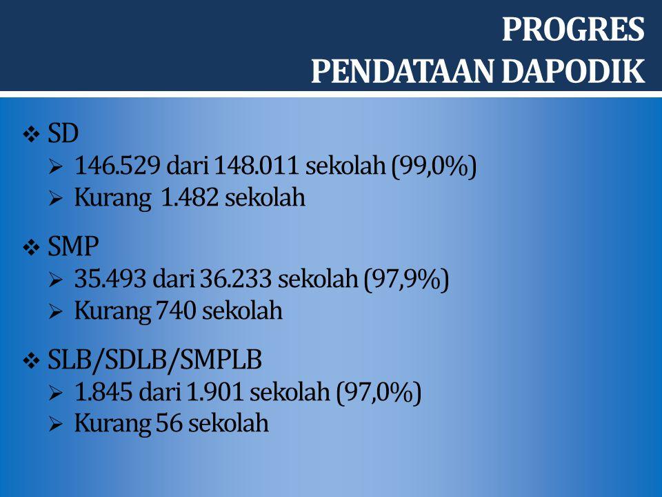  SD  146.529 dari 148.011 sekolah (99,0%)  Kurang 1.482 sekolah  SMP  35.493 dari 36.233 sekolah (97,9%)  Kurang 740 sekolah  SLB/SDLB/SMPLB  1.845 dari 1.901 sekolah (97,0%)  Kurang 56 sekolah PROGRES PENDATAAN DAPODIK