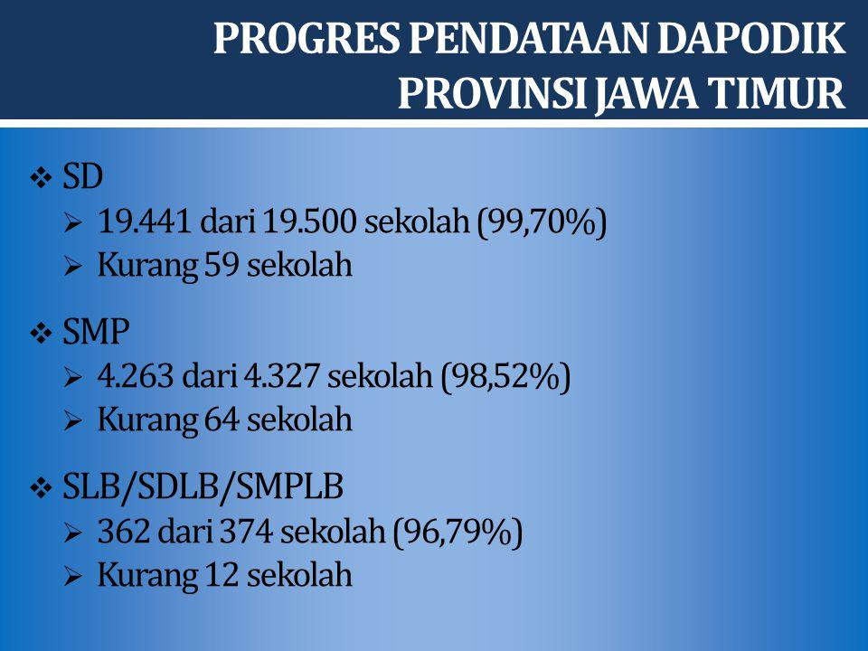  SD  19.441 dari 19.500 sekolah (99,70%)  Kurang 59 sekolah  SMP  4.263 dari 4.327 sekolah (98,52%)  Kurang 64 sekolah  SLB/SDLB/SMPLB  362 dari 374 sekolah (96,79%)  Kurang 12 sekolah PROGRES PENDATAAN DAPODIK PROVINSI JAWA TIMUR