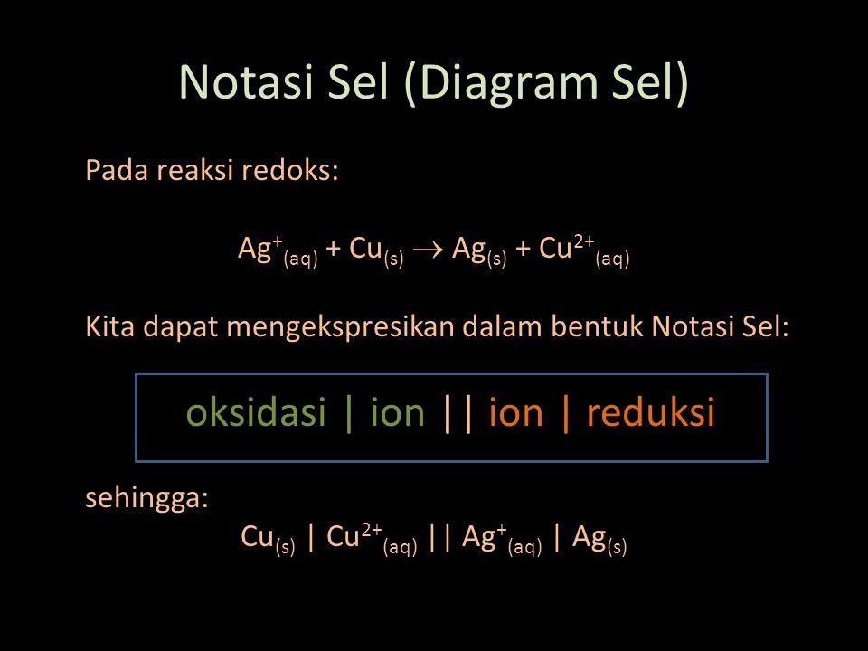 Notasi Sel (Diagram Sel) Pada reaksi redoks: Ag + (aq) + Cu (s)  Ag (s) + Cu 2+ (aq) Kita dapat mengekspresikan dalam bentuk Notasi Sel: oksidasi | i
