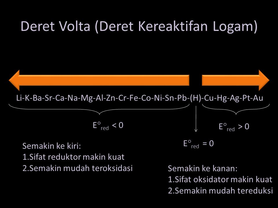 Reaksi Oksidasi Reduksi CuAg Reaksi Oksidasi Reaksi Reduksi Cu  Cu 2+ + 2e Ag + e  Ag +