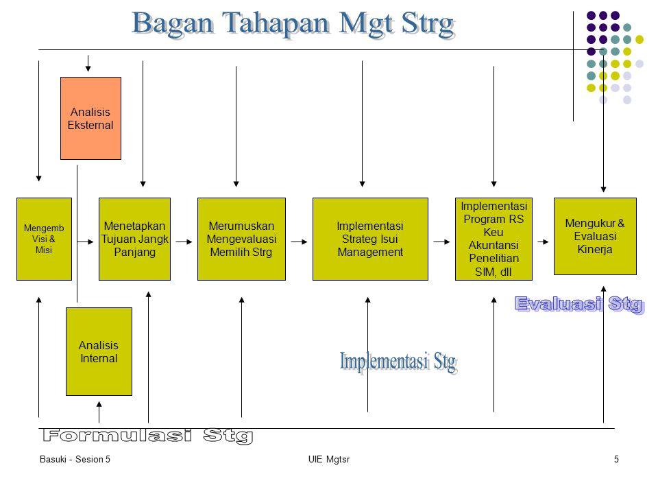 Basuki - Sesion 5UIE Mgtsr5 Mengemb Visi & Misi Analisis Eksternal Analisis Internal Menetapkan Tujuan Jangk Panjang Merumuskan Mengevaluasi Memilih S