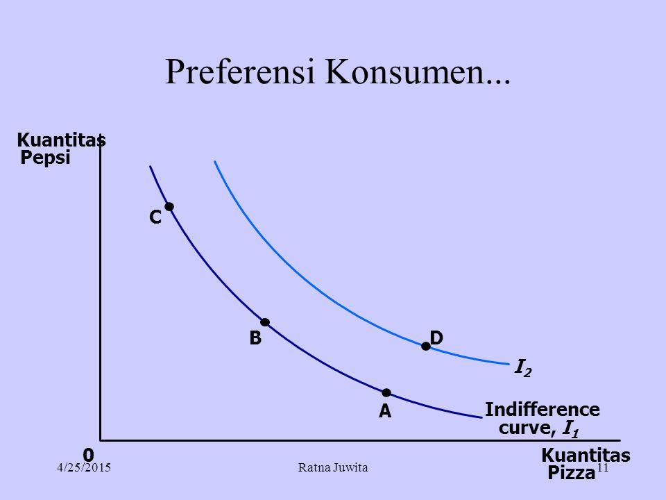 Preferensi Konsumen... Kuantitas Pizza Kuantitas Pepsi 0 C B A Indifference curve, I 1 D I2I2 4/25/2015Ratna Juwita11