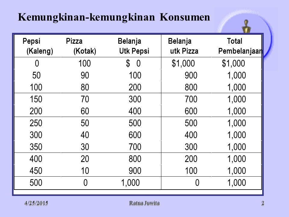 4/25/20154/25/2015 Ratna Juwita Berbagai titik pada garis kendala anggaran mengindikasikan kombinasi konsumen atau trade-off antara dua barang.