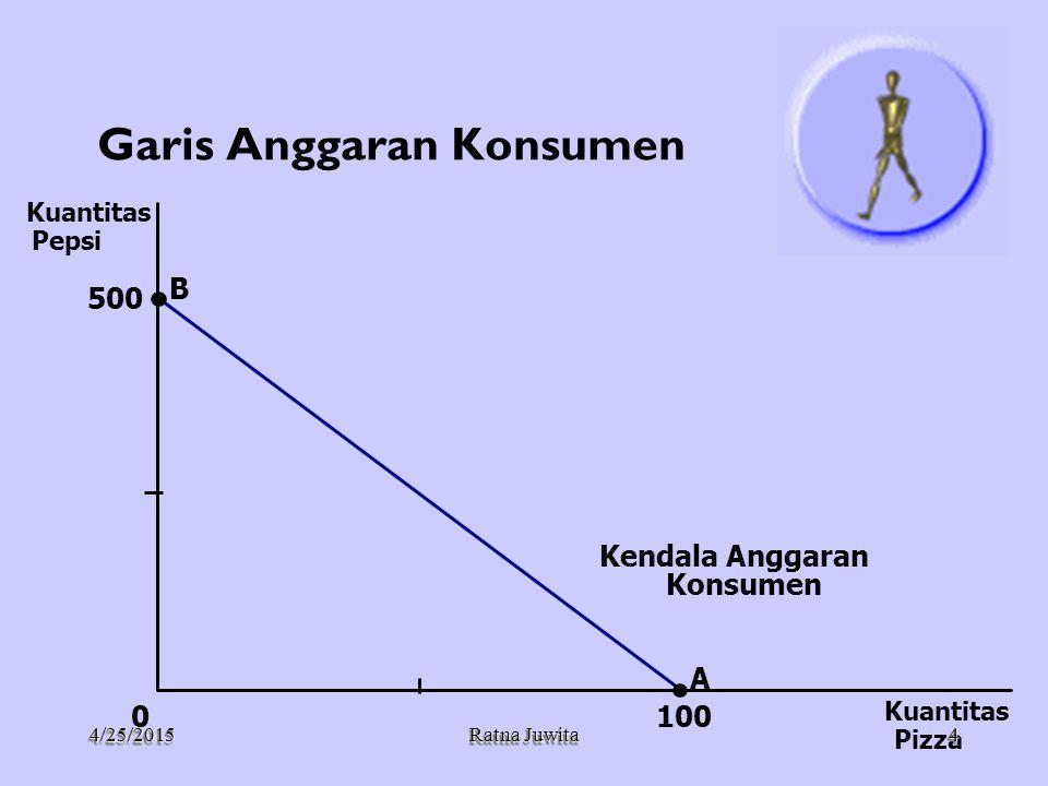 4/25/20154/25/2015 Ratna Juwita ¶ Kurva indiferen yang lebih tinggi lebih disukai daripada yang rendah.