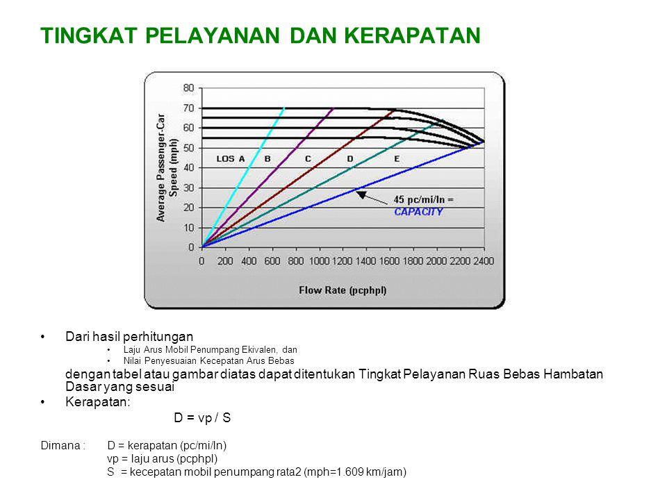 TINGKAT PELAYANAN DAN KERAPATAN Dari hasil perhitungan Laju Arus Mobil Penumpang Ekivalen, dan Nilai Penyesuaian Kecepatan Arus Bebas dengan tabel ata