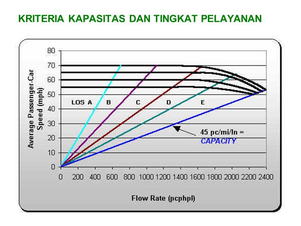 MENGHITUNG LAJU ARUS Laju arus dihitung melalui hubungan dimana : v p = laju arus ekivalen mobil penumpang 15 menit (pcphpl) V= volume jam2an (vph) PHF= faktor jam sibuk N= jumlah jalur f HV = faktor penyesuaian kendaraan berat f p = faktor populasi pengemudi (nilai bervariasi antara 0.85 – 1.0) nilai 1.0 untuk lalu lintas komuter, nilai lebih rendah juga menunjukkan lalu lintas wisata.