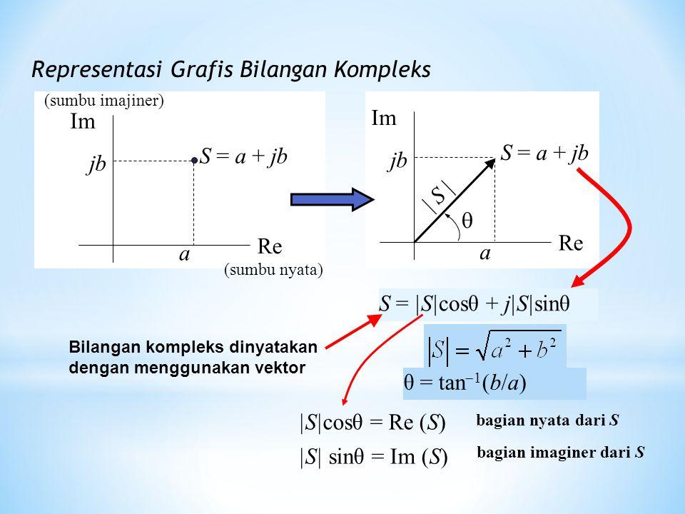 Representasi Grafis Bilangan Kompleks |S|cosθ = Re (S) |S| sinθ = Im (S) θ = tan  1 (b/a) bagian nyata dari S bagian imaginer dari S Bilangan komplek