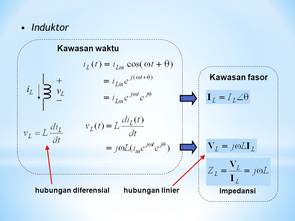 Induktor iLiL + v L  Kawasan fasor Impedansi Kawasan waktu hubungan diferensialhubungan linier