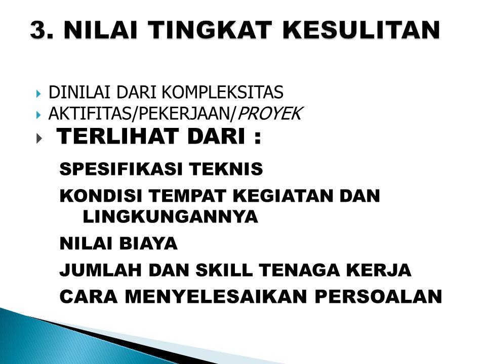  DINILAI DARI PERANAN  DALAM MELAKSANAKAN AKTIFITAS/PROYEK KEIKUT-SERTAAN :  Turut Serta (Participate)  Berperan Serta (Contribute)  Bermitra (Co