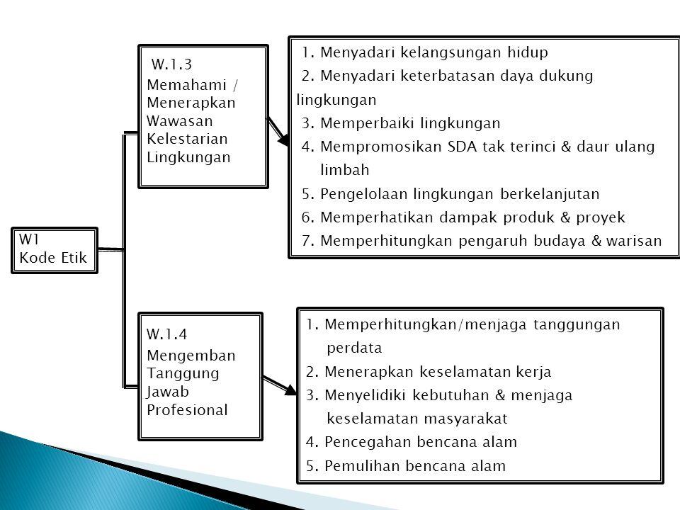W1 Kode Etik W.1.1 Mewujudkan Kepedulian Profresi Kepada Masyaraakat 1. Menjunjung Pancasila dan UUD 1945 2. Mengamalkan Pancasila dalam menjalankan p