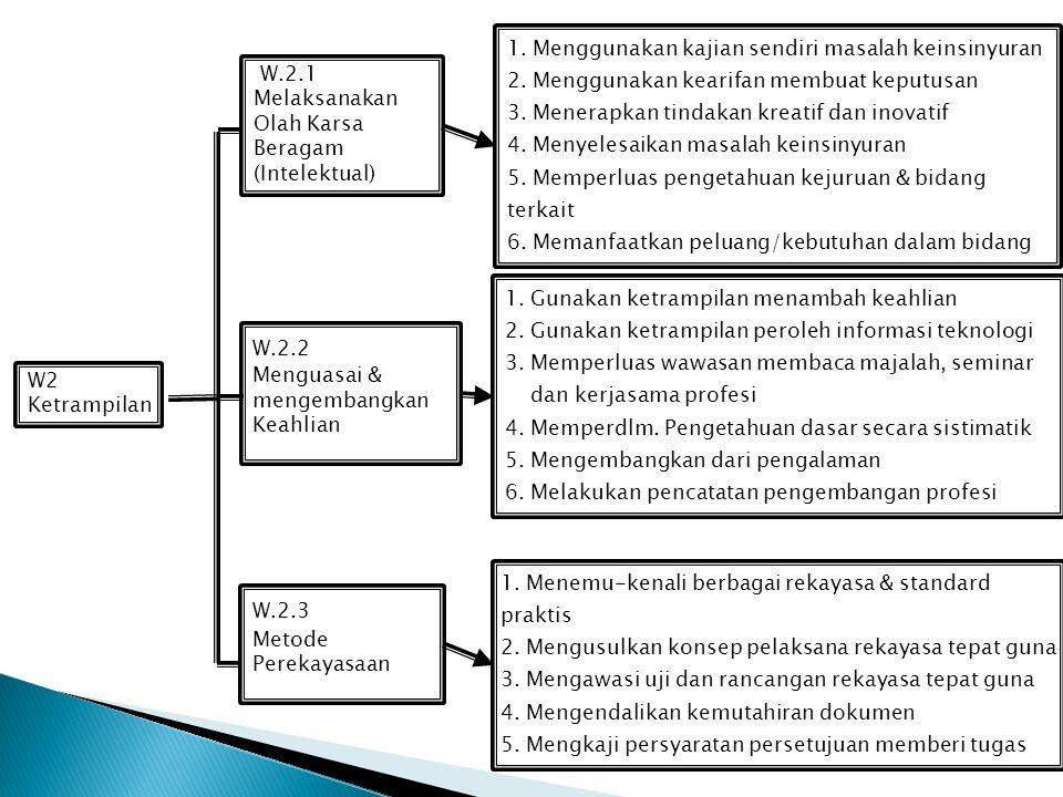 W1 Kode Etik W.1.3 Memahami / Menerapkan Wawasan Kelestarian Lingkungan 1. Menyadari kelangsungan hidup 2. Menyadari keterbatasan daya dukung lingkung