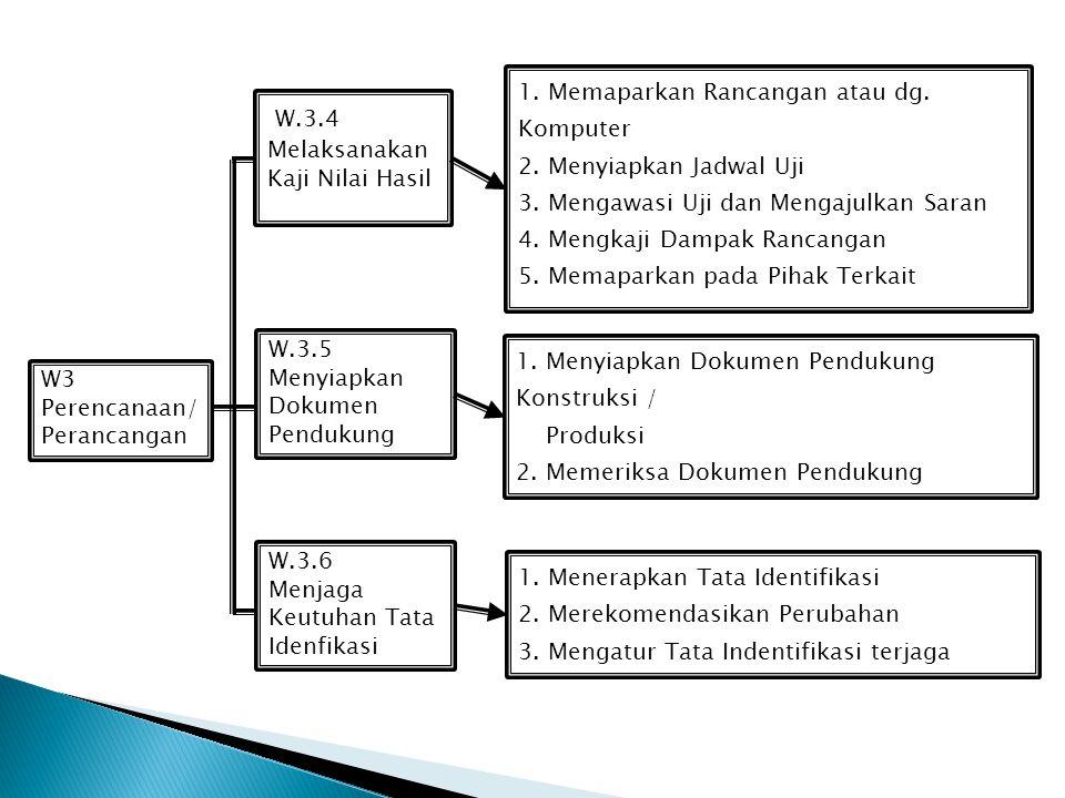 W3 Perencanaan/ Perancangan W.3.1 Merumuskan Kebutuhan Acuan Rekayasa W.3.2 Membuat Usulan Kebutuhan/ Kerangka Rekayasa W.3.3 Melaksanakan Pekerjaan P