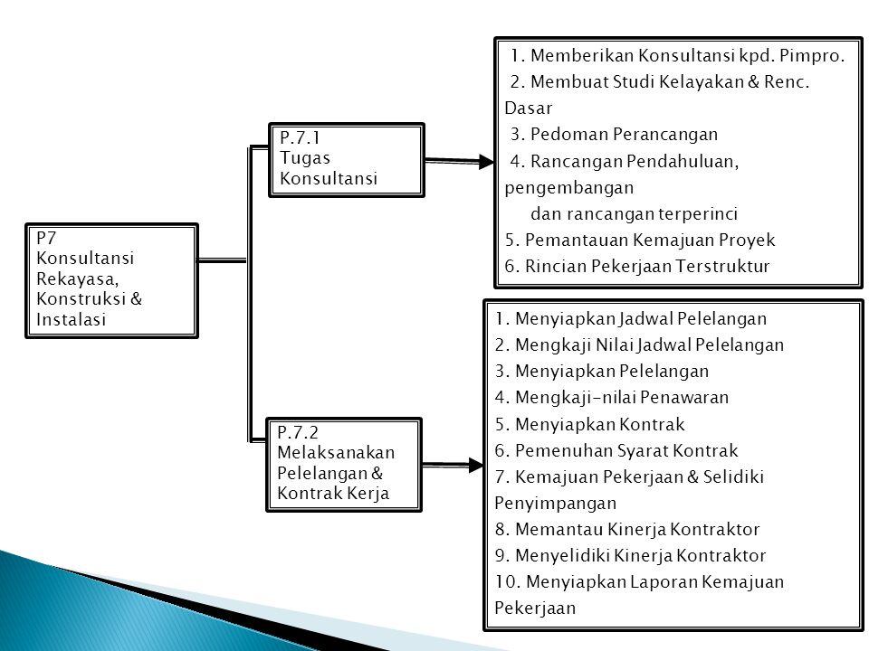 P6 Penelitian, Pengembangan & Komersialisasi Melakukan Penelitian Merumuskan Konsep Menemu-kenali Sumber Daya Kaji Pasar Litbang Komersialisasi Litban
