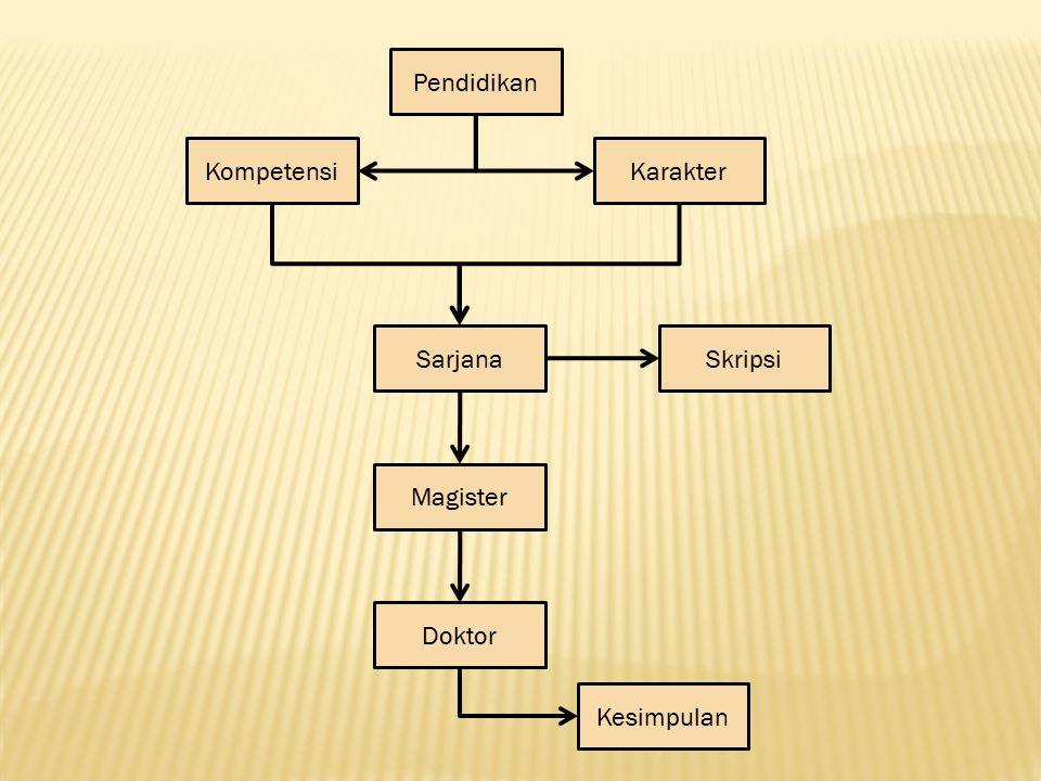 Pendidikan Sarjana Magister Skripsi Kognitif Doktor Thesis Disertasi KompetensiKarakter Afektif Psikomotor 1.Pengetahuan 2.Pemahaman 3.Penerapan 4.Analisis 5.Sintesis 6.Evaluasi