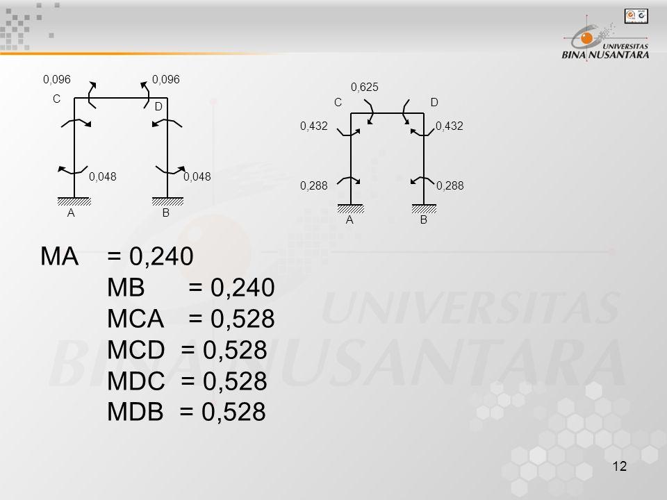 12 MA= 0,240 MB = 0,240 MCA = 0,528 MCD = 0,528 MDC = 0,528 MDB = 0,528 0,048 0,096 0,048 0,096 A D C B 0,432 0,625 0,288 A DC B