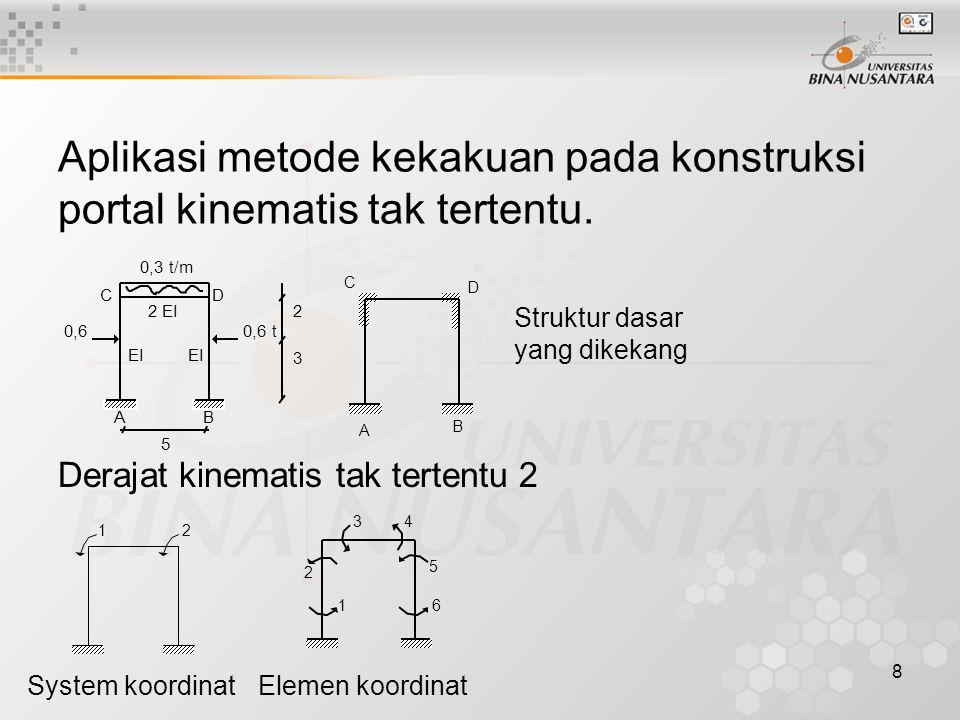 8 Aplikasi metode kekakuan pada konstruksi portal kinematis tak tertentu. CD BA 5 2 EI EI 0,60,6 t 2 3 0,3 t/m C D B A Struktur dasar yang dikekang De