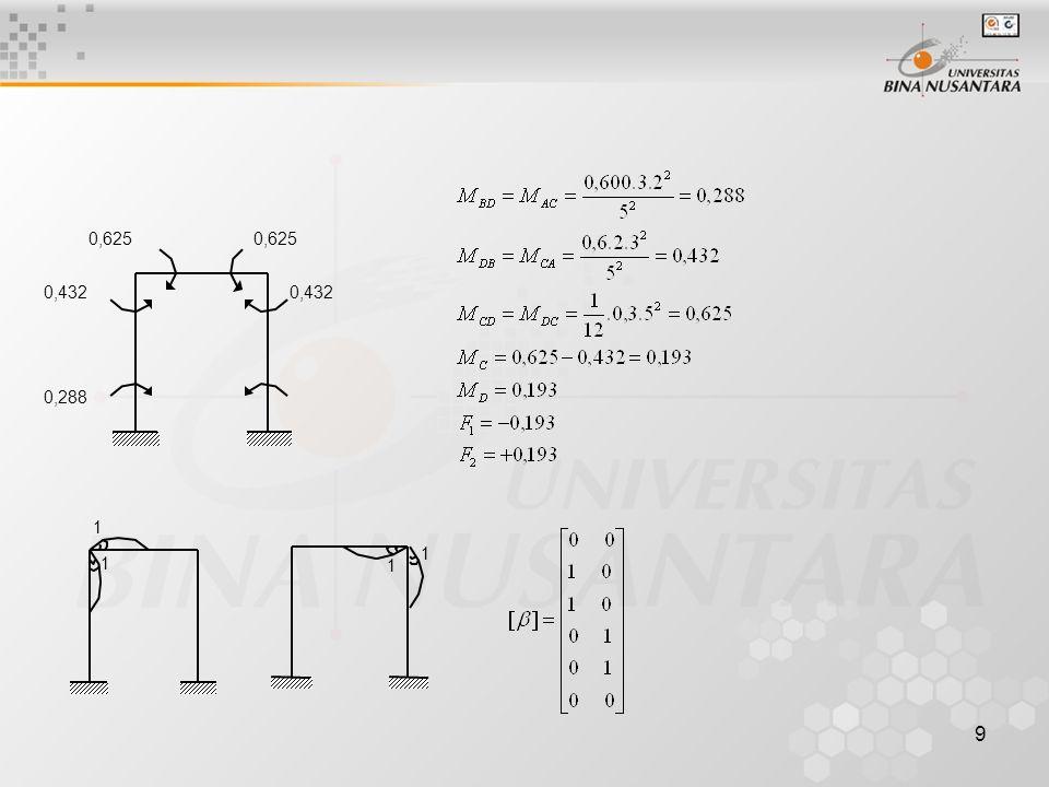 10 Ada 3 elemen CD=AC=BD  l = 5 EI untuk CD = 2 EI 2 EI l 4 EI l l 2 EI l