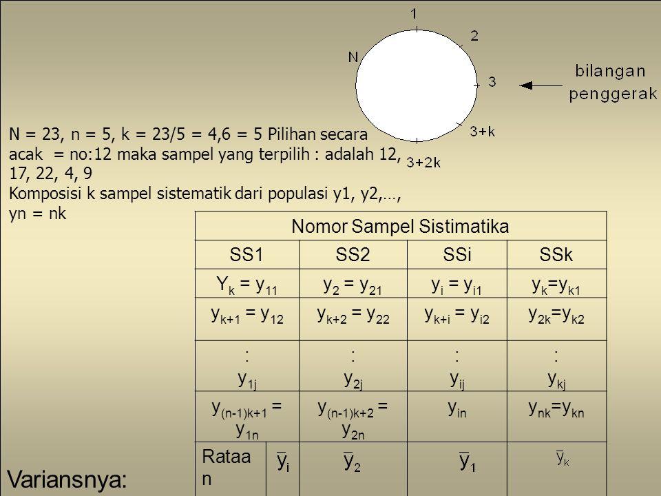 5 N = 23, n = 5, k = 23/5 = 4,6 = 5 Pilihan secara acak = no:12 maka sampel yang terpilih : adalah 12, 17, 22, 4, 9 Komposisi k sampel sistematik dari populasi y1, y2,…, yn = nk Nomor Sampel Sistimatika SS1SS2SSiSSk Y k = y 11 y 2 = y 21 y i = y i1 y k =y k1 y k+1 = y 12 y k+2 = y 22 y k+i = y i2 y 2k =y k2 : y 1j : y 2j : y ij : y kj y (n-1)k+1 = y 1n y (n-1)k+2 = y 2n y in y nk =y kn Rataa n sampe l Variansnya: