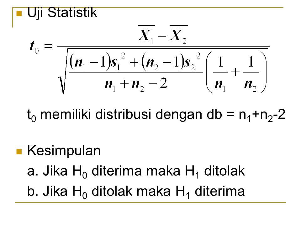 Uji Statistik t 0 memiliki distribusi dengan db = n 1 +n 2 -2 Kesimpulan a. Jika H 0 diterima maka H 1 ditolak b. Jika H 0 ditolak maka H 1 diterima