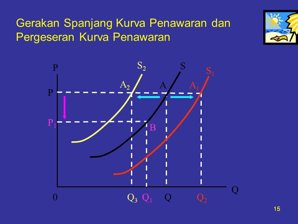 15 Gerakan Spanjang Kurva Penawaran dan Pergeseran Kurva Penawaran P 0 Q S2S2 S S1S1 A2A2 AA1A1 P P1P1 B Q1Q1 QQ2Q2 Q3Q3