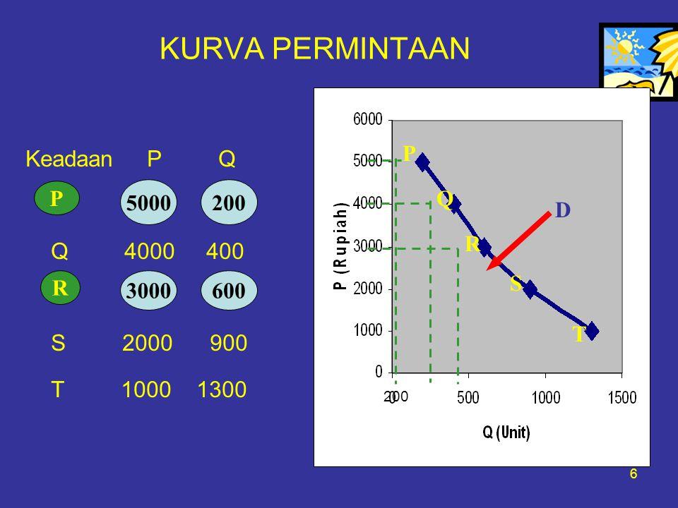 6 KURVA PERMINTAAN Keadaan P Q Q 4000 400 S 2000 900 T 1000 1300 T D P Q R S T D P 5000200 R 3000600 200