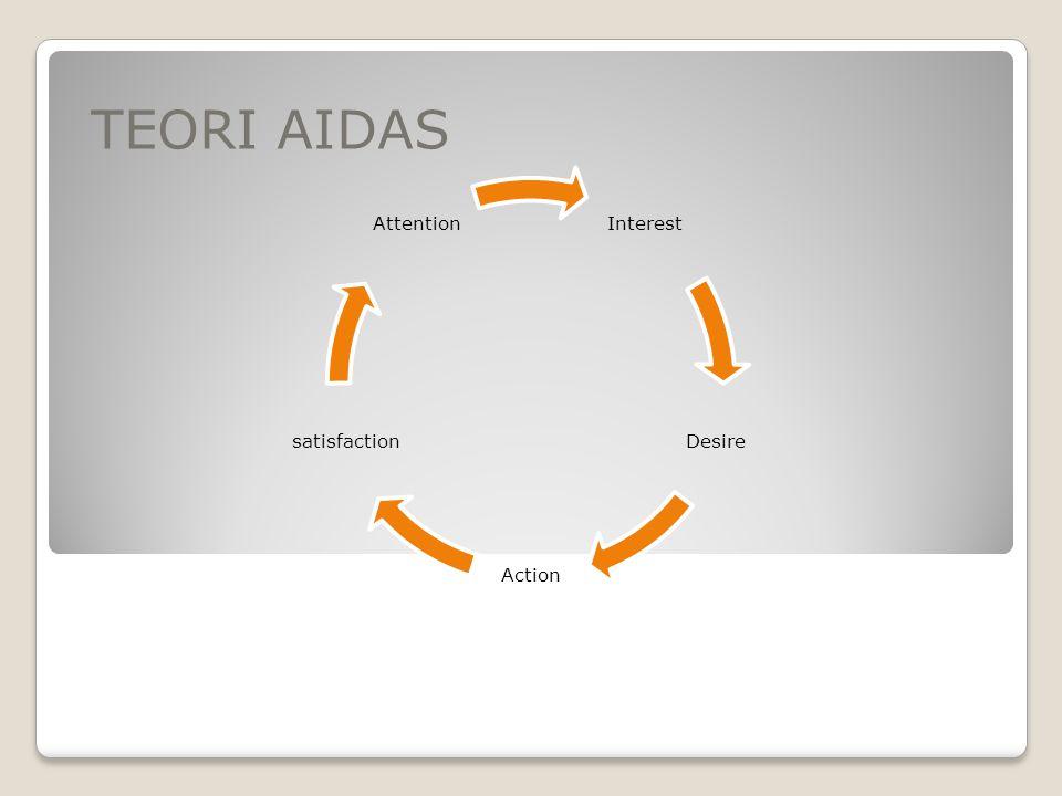 TEORI AIDAS Interest Desire Action satisfaction Attention
