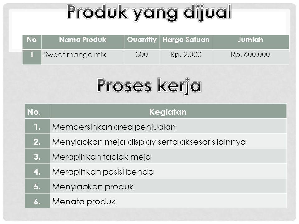 NoNama ProdukQuantityHarga SatuanJumlah 1 Sweet mango mix300Rp.